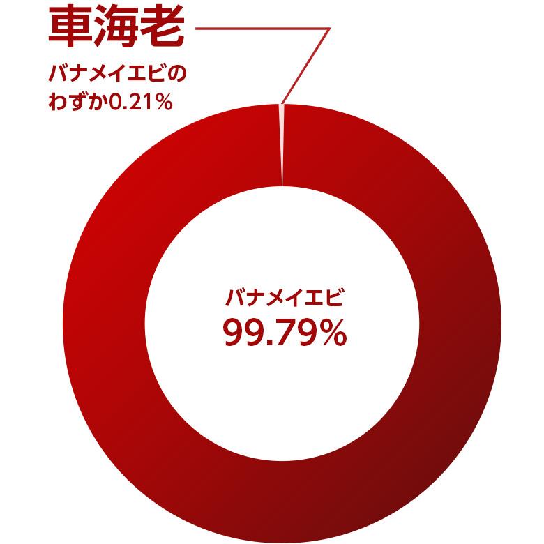 車海老と輸入海老の円グラフ